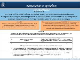ПЕРЕЧЕНЬ документов (сведений), обмен которыми между органами исполнительной вла