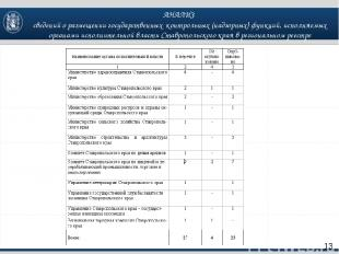 АНАЛИЗ сведений о размещении государственных контрольных (надзорных) функций, ис