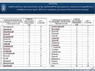 АНАЛИЗ первоочередных муниципальных услуг, предоставляемых органами местного сам
