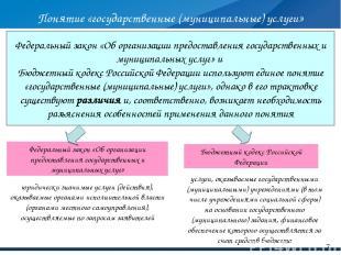 Федеральный закон «Об организации предоставления государственных и муниципальных