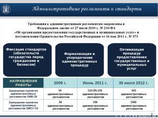 Фиксация стандартов (обязательств государства перед гражданами и бизнесом) Оптим