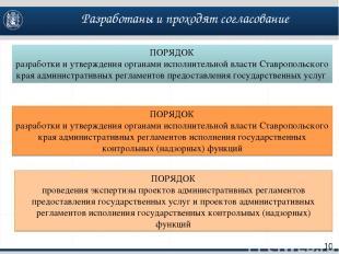 Разработаны и проходят согласование 10 ПОРЯДОК разработки и утверждения органами