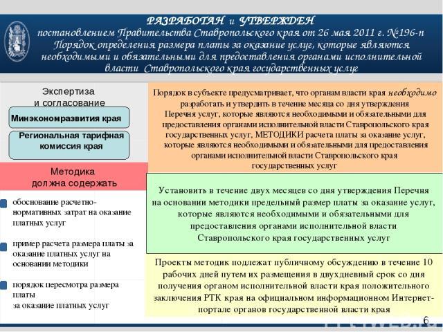 Порядок в субъекте предусматривает, что органам власти края необходимо разработать и утвердить в течение месяца со дня утверждения Перечня услуг, которые являются необходимыми и обязательными для предоставления органами исполнительной власти Ставроп…