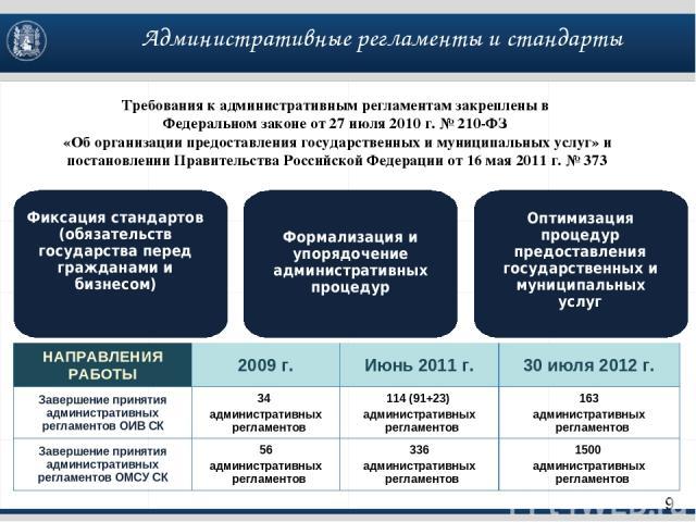 Фиксация стандартов (обязательств государства перед гражданами и бизнесом) Оптимизация процедур предоставления государственных и муниципальных услуг Требования к административным регламентам закреплены в Федеральном законе от 27 июля 2010 г. № 210-Ф…
