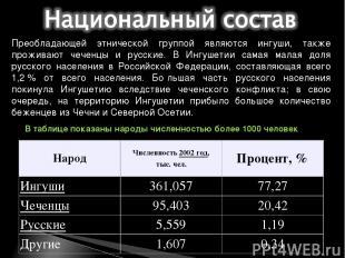 Преобладающей этнической группой являются ингуши, также проживают чеченцы и русс