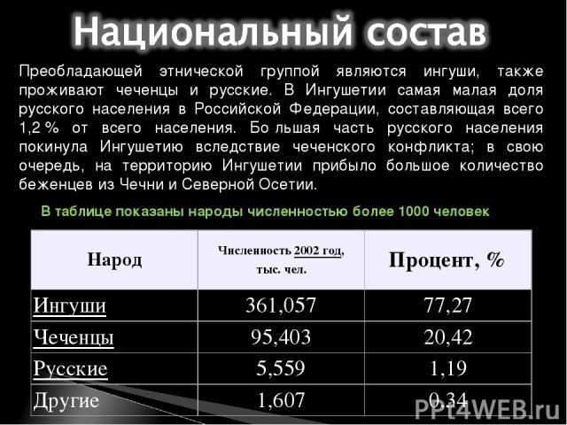 Преобладающей этнической группой являются ингуши, также проживают чеченцы и русские. В Ингушетии самая малая доля русского населения в Российской Федерации, составляющая всего 1,2% от всего населения. Бо льшая часть русского населения покинула Ингу…