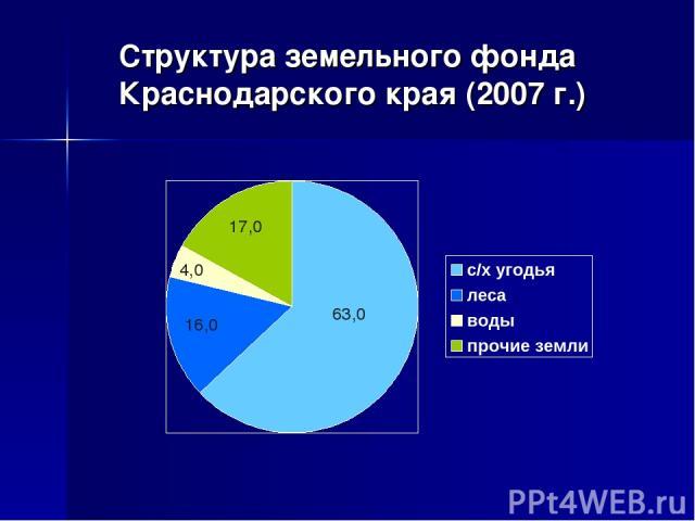 Структура земельного фонда Краснодарского края (2007 г.)