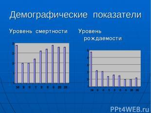 Демографические показатели Уровень смертности Уровень рождаемости