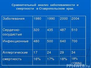 Сравнительный анализ заболеваемости и смертности в Ставропольском крае. Заболева