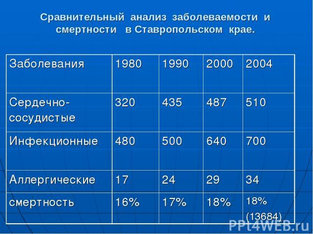 Сравнительный анализ заболеваемости и смертности в Ставропольском крае. Заболевания 1980 1990 2000 2004 Сердечно-сосудистые 320 435 487 510 Инфекционные 480 500 640 700 Аллергические 17 24 29 34 смертность 16% 17% 18% 18% (13684)