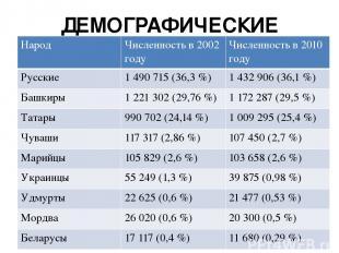 ДЕМОГРАФИЧЕСКИЕ ДАННЫЕ Народ Численность в 2002 году Численность в 2010 году Рус