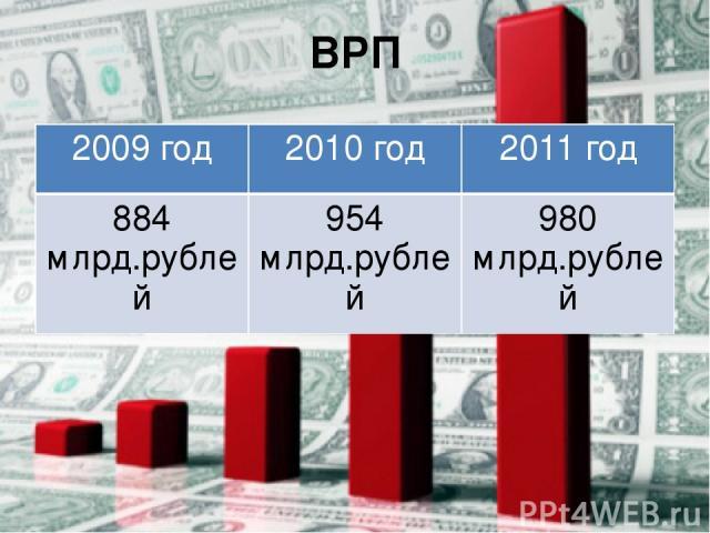 ВРП 2009 год 2010 год 2011 год 884 млрд.рублей 954 млрд.рублей 980 млрд.рублей
