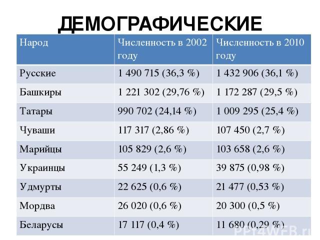 ДЕМОГРАФИЧЕСКИЕ ДАННЫЕ Народ Численность в 2002 году Численность в 2010 году Русские 1 490 715 (36,3%) 1 432 906 (36,1%) Башкиры 1 221 302 (29,76%) 1 172 287 (29,5%) Татары 990 702 (24,14%) 1 009 295 (25,4%) Чуваши 117 317 (2,86%) 107 450 (2,…