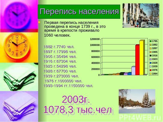 Перепись населения Первая перепись населения проведена в конце 1739 г., в это время в крепости проживало 1060 человек. 1882 г.7740 чел. 1897 г.17998 чел. 1905 г.35494 чел. 1916 г.67304 чел. 1923 г.54298 чел. 1928 г.67700 чел. 1939 г.273000 чел. 1976…