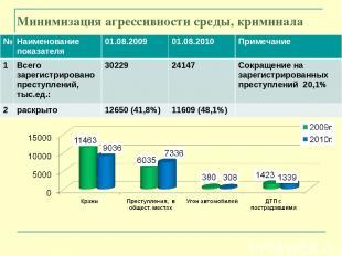 Минимизация агрессивности среды, криминала № Наименование показателя 01.08.2009