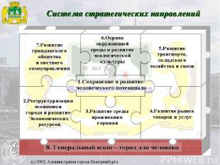 Система стратегических направлений (с) 2002, Администрация города Екатеринбурга