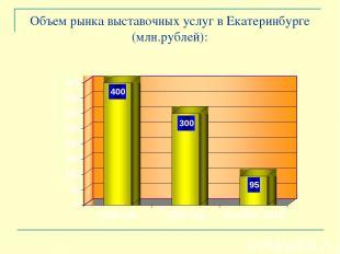 Объем рынка выставочных услуг в Екатеринбурге (млн.рублей):
