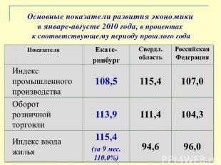 Основные показатели развития экономики в январе-августе 2010 года, в процентах к