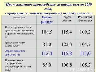 Промышленное производство за январь-август 2010 года, в процентах к соответствую
