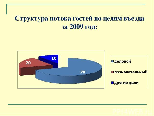 Структура потока гостей по целям въезда за 2009 год:
