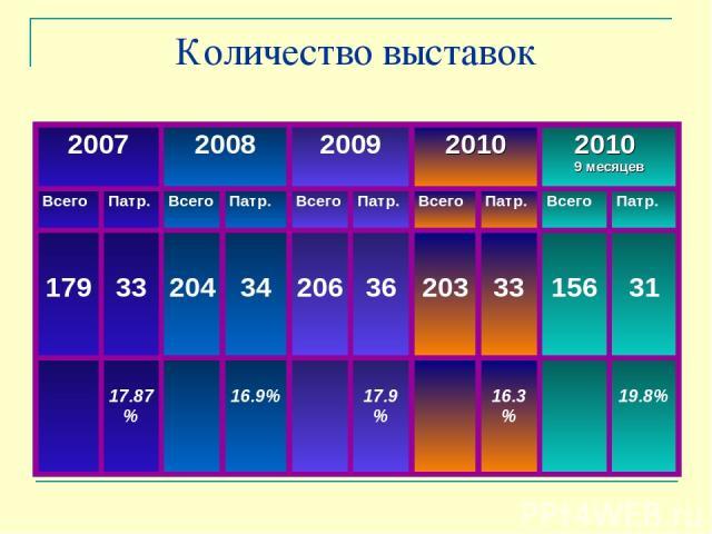 Количество выставок 2007 2008 2009 2010 2010 9 месяцев Всего Патр. Всего Патр. Всего Патр. Всего Патр. Всего Патр. 179 33 204 34 206 36 203 33 156 31 17.87% 16.9% 17.9% 16.3% 19.8%