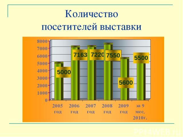 Количество посетителей выставки