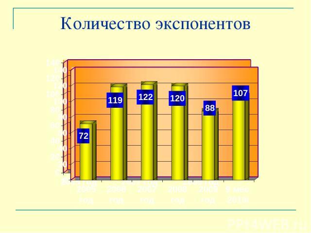 Количество экспонентов