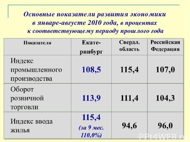 Основные показатели развития экономики в январе-августе 2010 года, в процентах к соответствующему периоду прошлого года