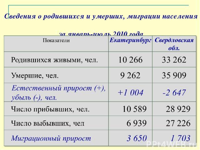 Сведения о родившихся и умерших, миграции населения за январь-июль 2010 года