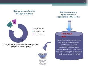 * Выбросы основного промышленного загрязнителя ООО ММСК сероводород, сернистые г