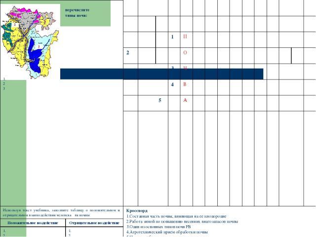 перечислите типы почв: 1. 2 3 1 П 2 О 3 Ч 4 В 5 А Используя текст учебника, заполните таблицу о положительном и отрицательном взаимодействии человека на почвы Кроссворд Составная часть почвы, влияющая на ее плодородие Работа зимой по повышению весен…