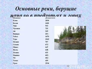 Основные реки, берущие начало в предгорьях и горах Урала Название Длина (км) Кам