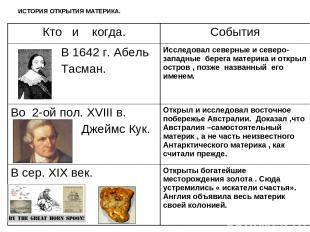 ИСТОРИЯ ОТКРЫТИЯ МАТЕРИКА. Кто и когда. События В 1642 г. Абель Тасман. Исследов
