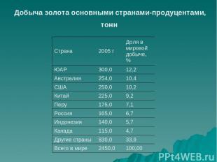 Добыча золота основными странами-продуцентами, тонн Страна 2005 г Доля в мировой