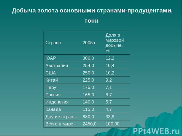 Добыча золота основными странами-продуцентами, тонн Страна 2005 г Доля в мировой добыче, % ЮАР 300,0 12,2 Австралия 254,0 10,4 США 250,0 10,2 Китай 225,0 9,2 Перу 175,0 7,1 Россия 165,0 6,7 Индонезия 140,0 5,7 Канада 115,0 4,7 Другие страны 830,0 33…
