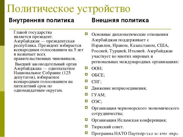 Политическое устройство Внутренняя политика Главой государства являетсяпрезидент. Азербайджан— президентская республика. Президент избирается всенародным голосованием на 5 лет и назначает всех правительственных чиновников. Высший законодательный о…