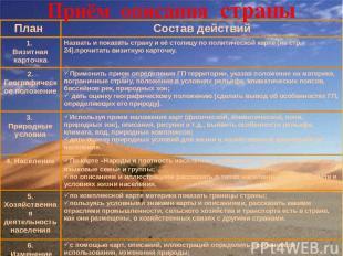 Приём описания страны План Состав действий 1. Визитная карточка Назвать и показа
