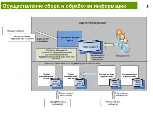 Осуществление сбора и обработки информации 3 NORBIT IS BUSINESS FORCE ©