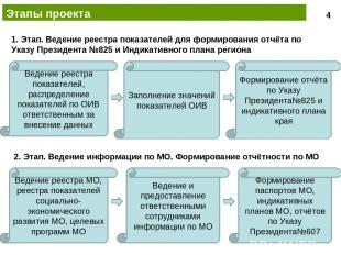 Этапы проекта Ведение реестра показателей, распределение показателей по ОИВ отве