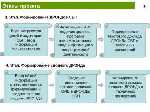 Этапы проекта Ведение реестра целей и задач края, СБП, ввод информации пользоват