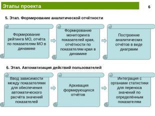 Этапы проекта Формирование рейтинга МО, отчёта по показателям МО в динамике Пост