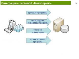 Интеграция с системой «Мониторинг» Целевые программы Цели, задачи, индикаторы пр