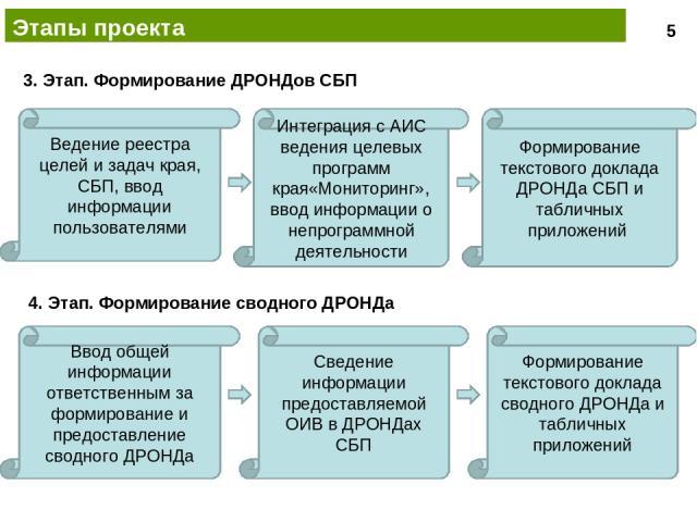 Этапы проекта Ведение реестра целей и задач края, СБП, ввод информации пользователями Формирование текстового доклада ДРОНДа СБП и табличных приложений Интеграция с АИС ведения целевых программ края«Мониторинг», ввод информации о непрограммной деяте…