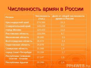 Численность армян в России