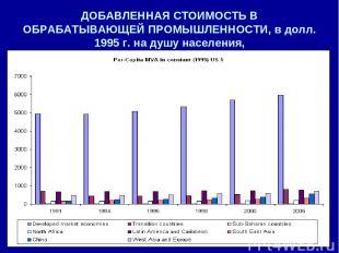 ДОБАВЛЕННАЯ СТОИМОСТЬ В ОБРАБАТЫВАЮЩЕЙ ПРОМЫШЛЕННОСТИ, в долл. 1995 г. на душу н