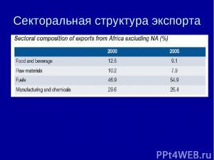 Секторальная структура экспорта