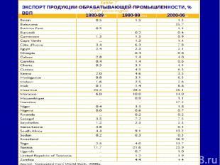 ЭКСПОРТ ПРОДУКЦИИ ОБРАБАТЫВАЮЩЕЙ ПРОМЫШЛЕННОСТИ, % ВВП 1980-89 1990-99 2000-06