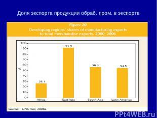 Доля экспорта продукции обраб. пром. в экспорте