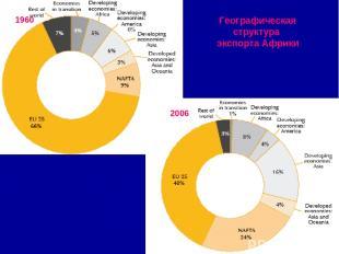 Географическая структура экспорта Африки 1960 2006