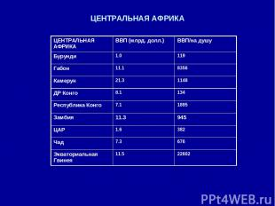 ЦЕНТРАЛЬНАЯ АФРИКА ЦЕНТРАЛЬНАЯ АФРИКА ВВП (млрд. долл.) ВВП/на душу Бурунди 1.0
